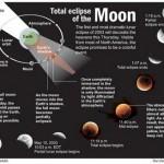 Fenomena Gerhana Matahari dan Bulan serta Cara Solat