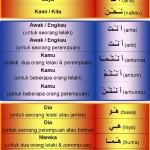 صرف/SARAF/SORF: Tasrif : Dhomir dan Jawapan Latihan