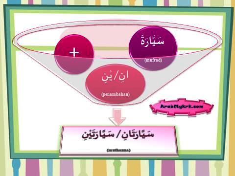 Belajar Nahu Bahasa Arab