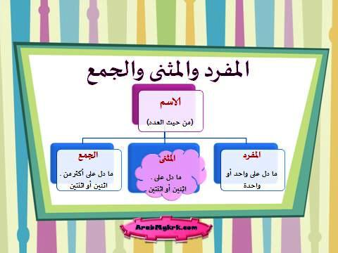 Belajar Nahu Bahasa Arab. Pengertian Mufrad, Muthanna dan Jama'